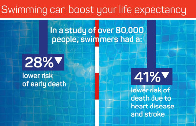 Swim Englands 'benefits of Swimming' report